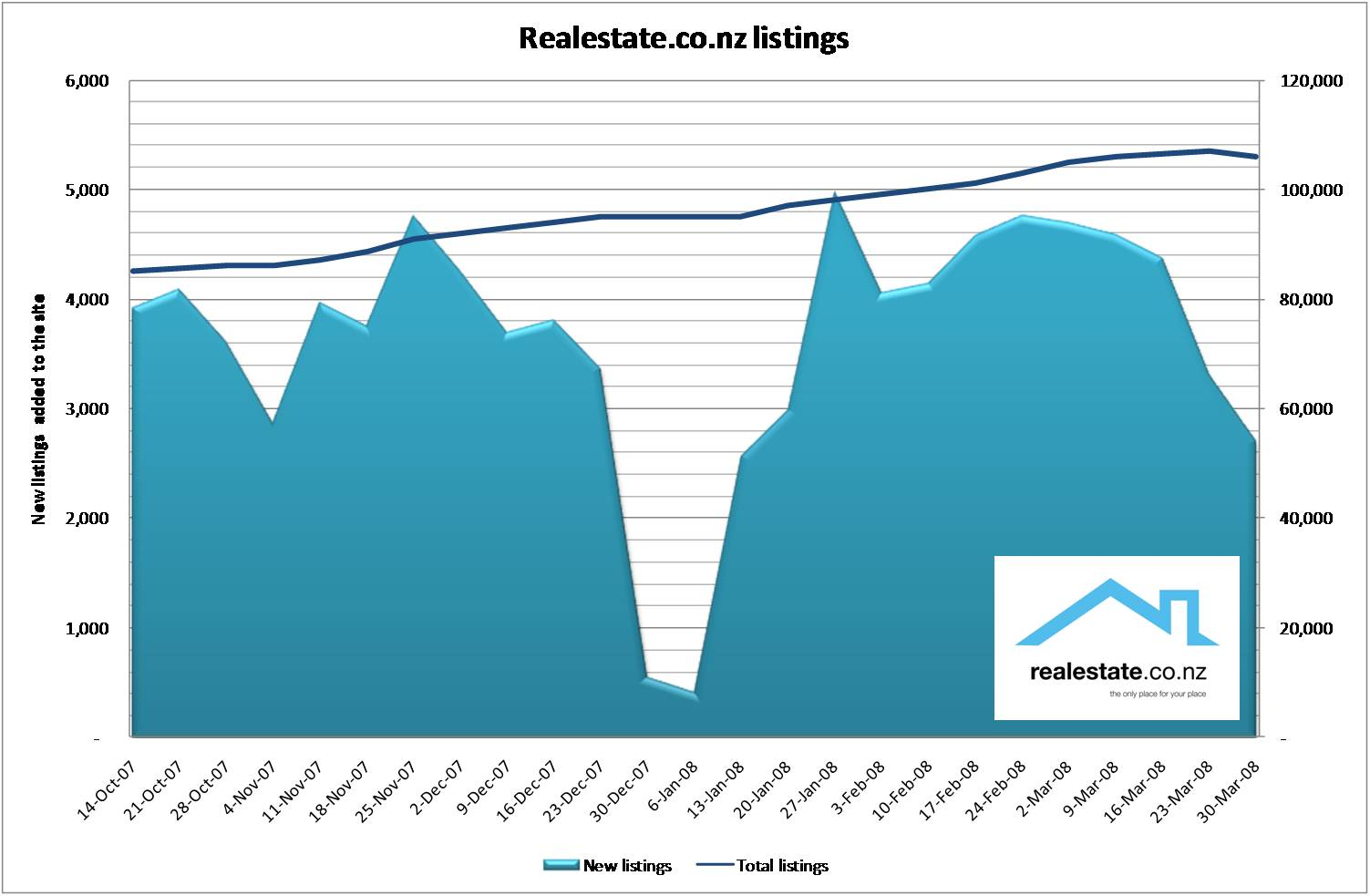 NZ New property listings show signs of slowing