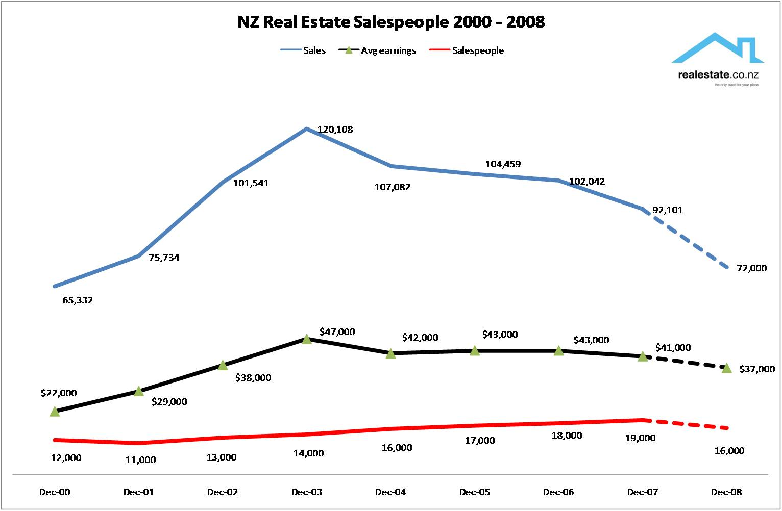 Real estate salespeople stats in NZ