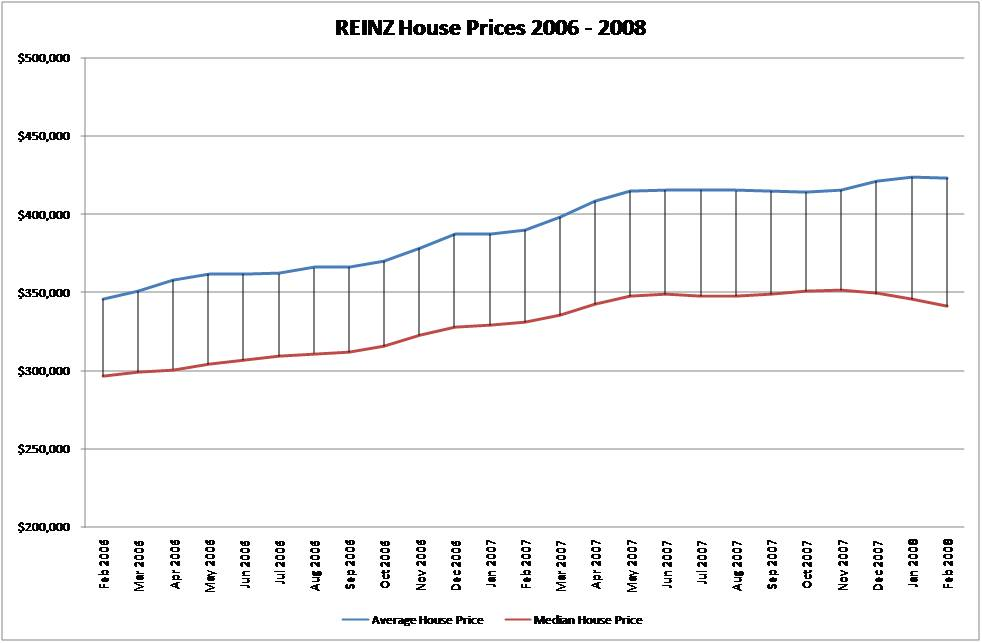 reinz-average-vs-median-price.jpg