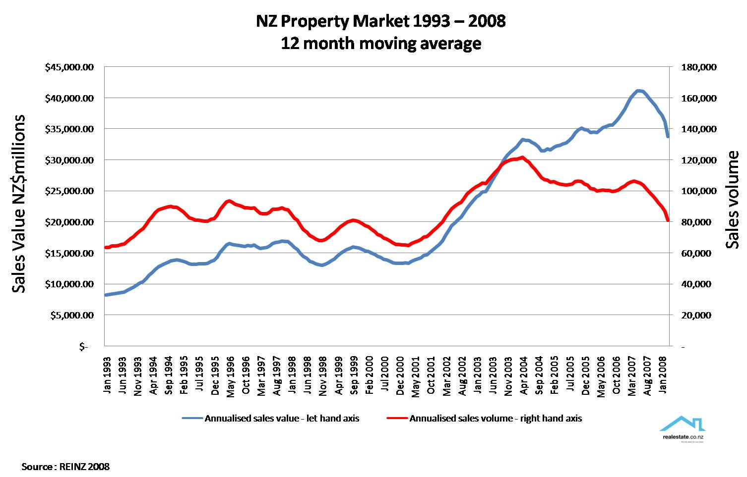 NZ house sales data