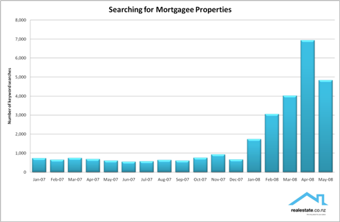 Mortgagee keyword searches on realestate.co.nz 2007 & 2008