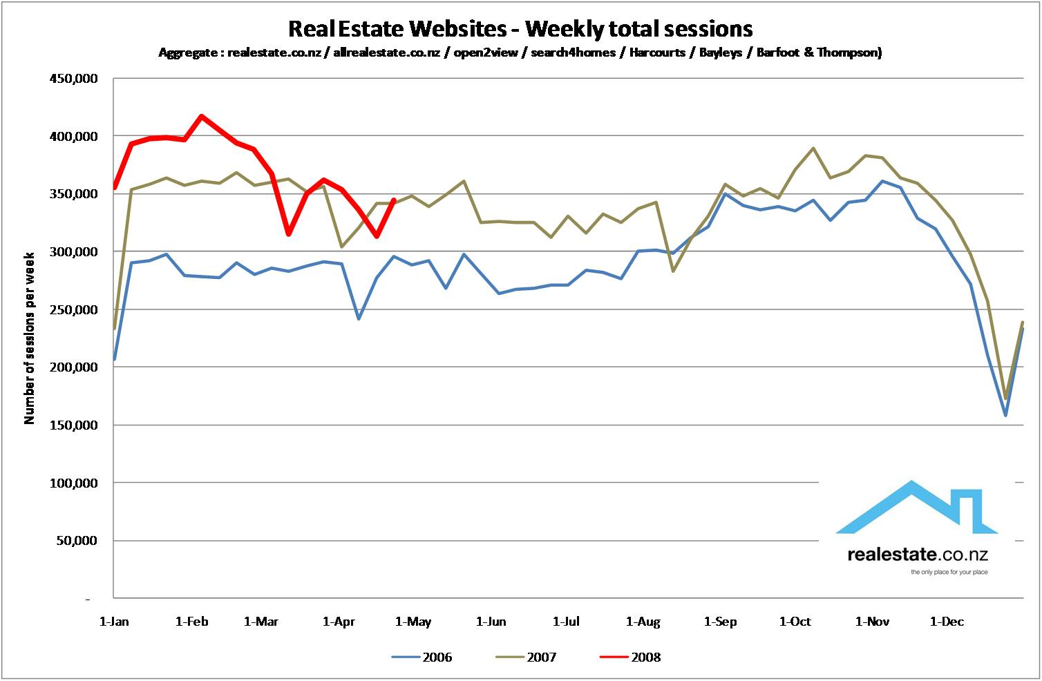 NZ real estate web traffic 2006 - 2008