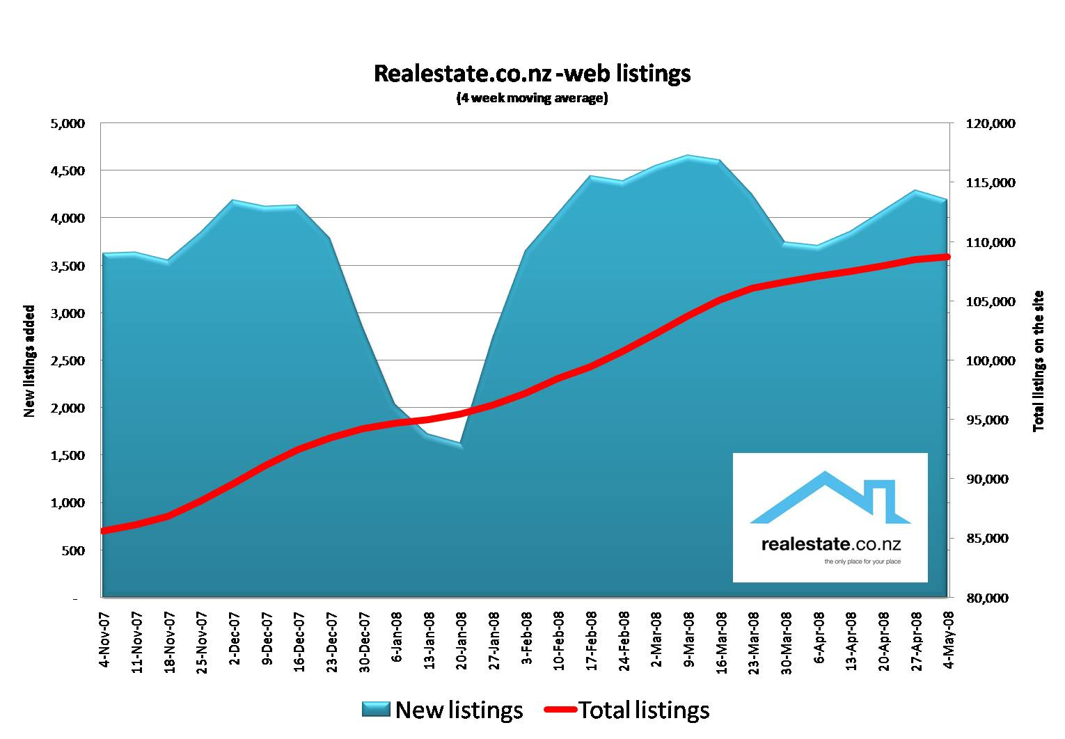 Listings stock on realestate.co.nz at May 08