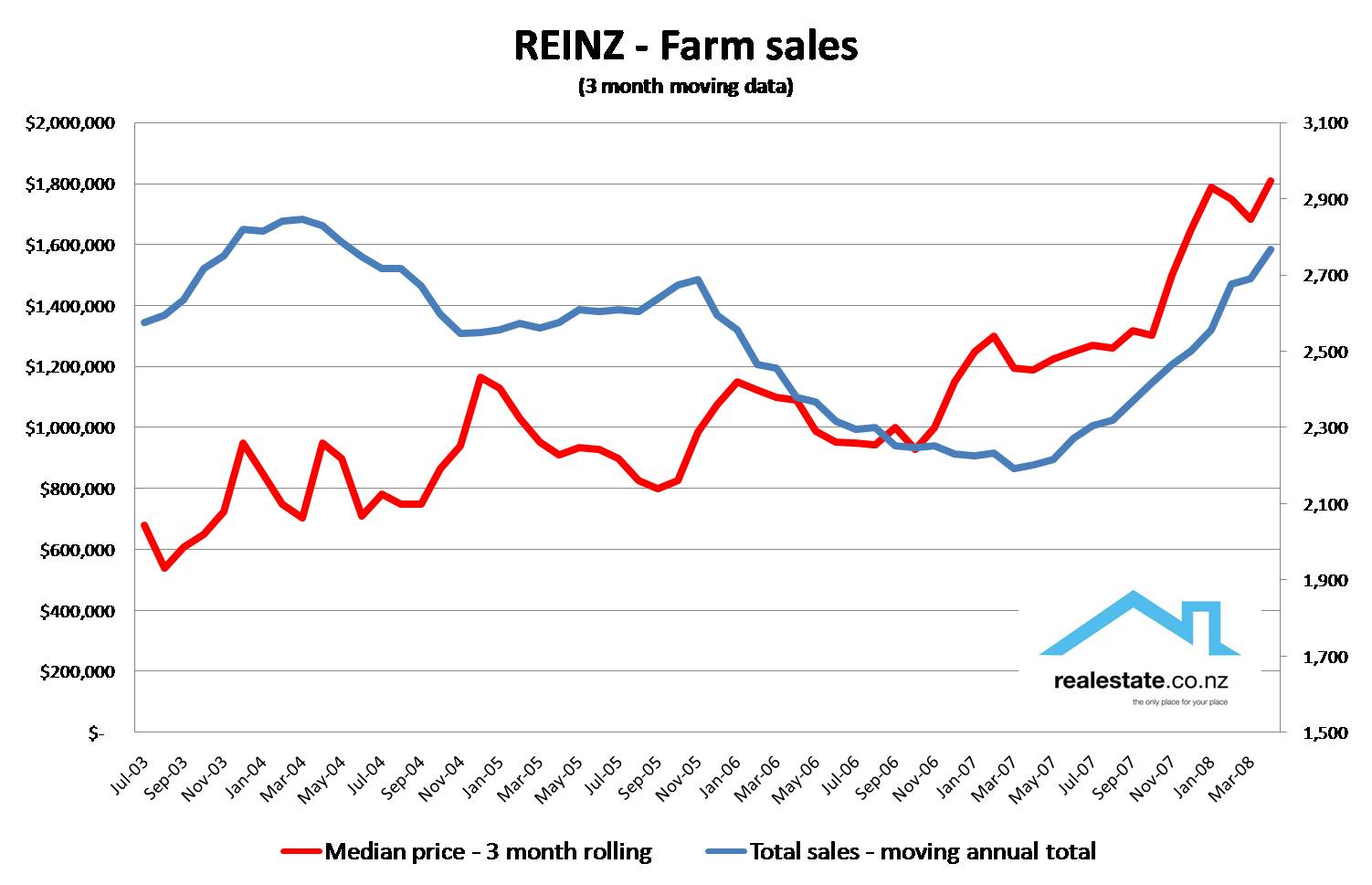 REINZ Farm sales and prices - May 2008