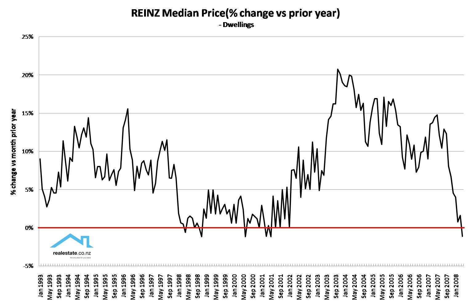 REINZ Monthly median price yr on yr % change 93 to 08