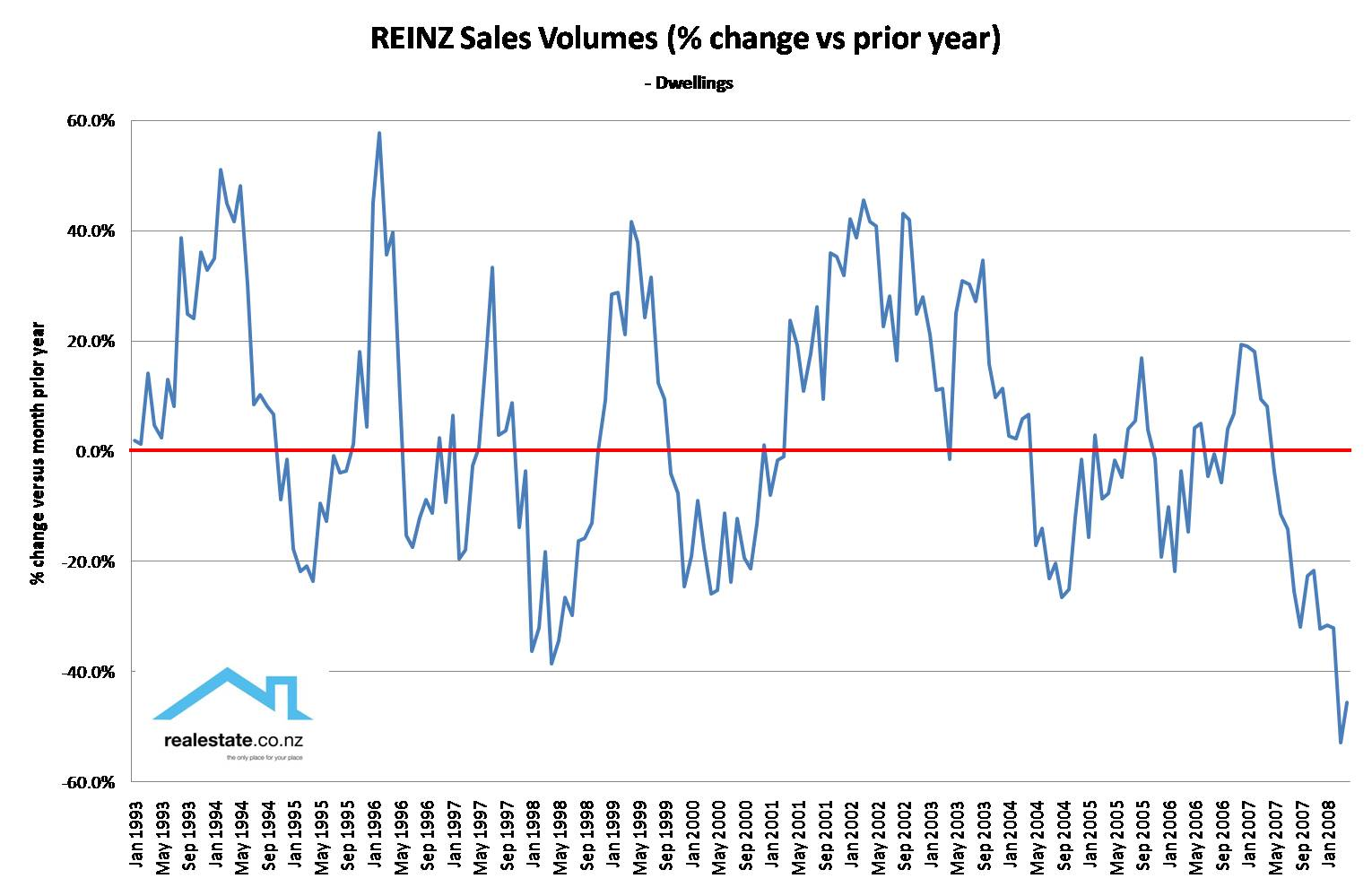 REINZ Monthly sales yr on yr % change 93 to 08