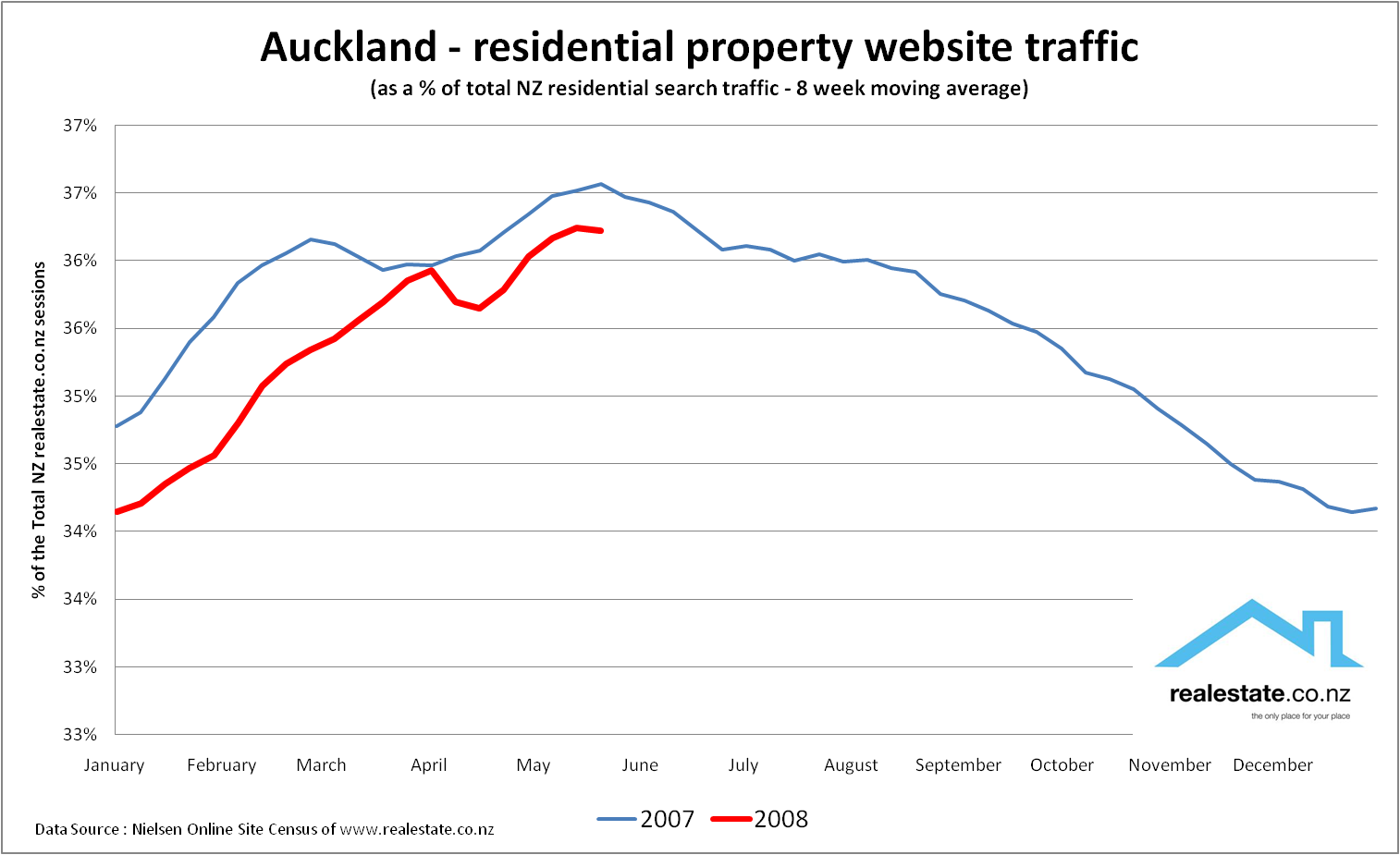 Auckland property web traffic - May 08 realestate.co.nz