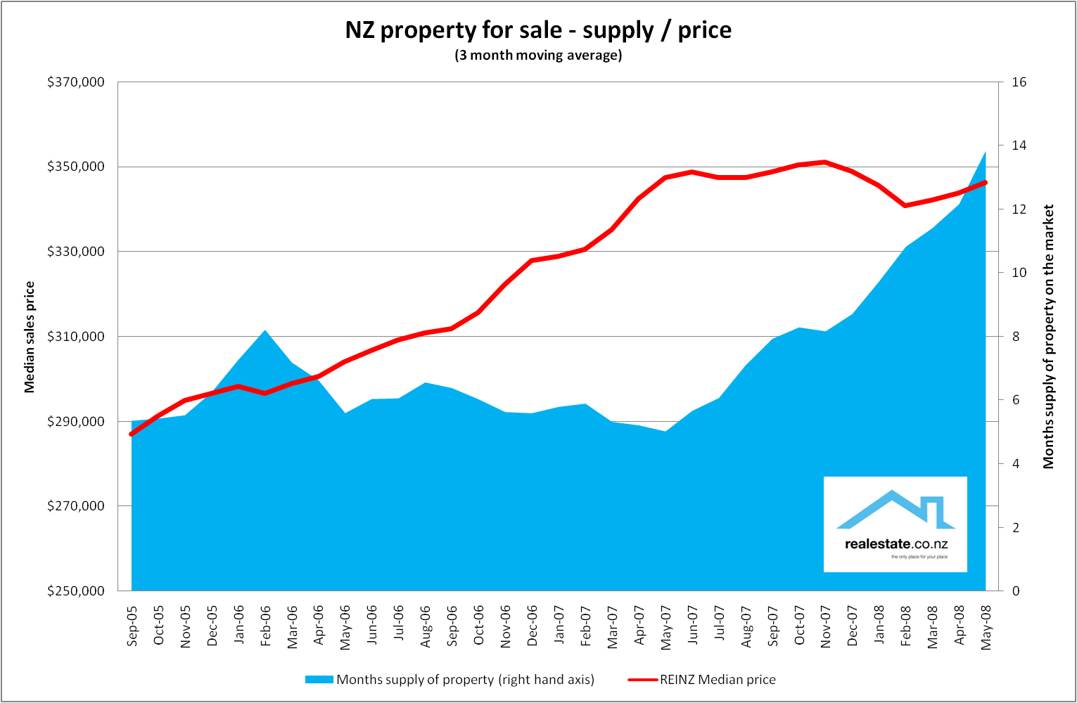 Inventory of property on the market in NZ - realestate.co.nz