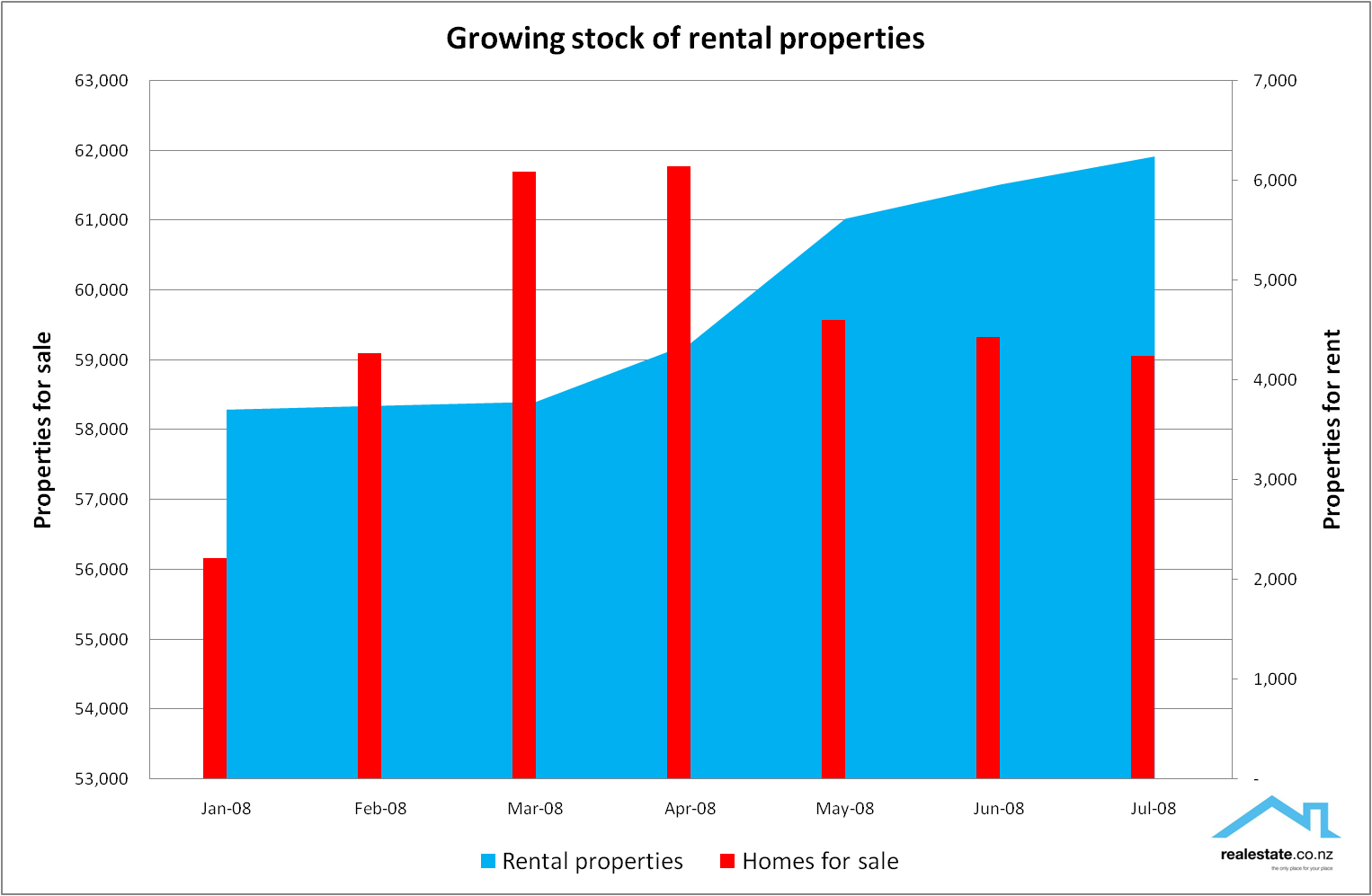 Rental listings vs property for sale on realestate.co.nz Jul 08