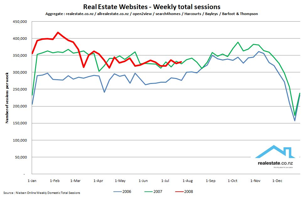 Aggregated real estate website traffic