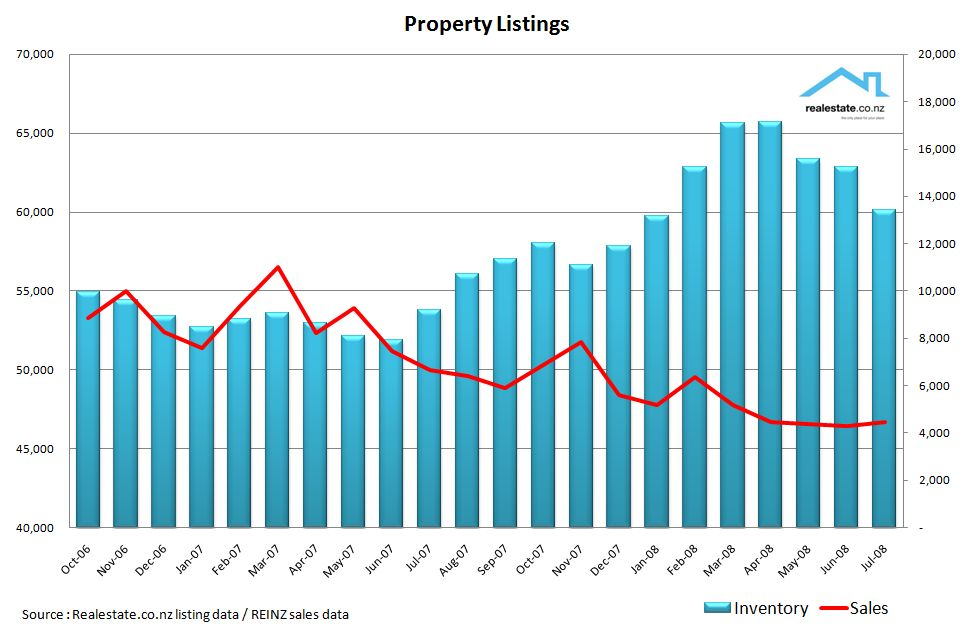 Inventory and sales analysis realestate.co.nz