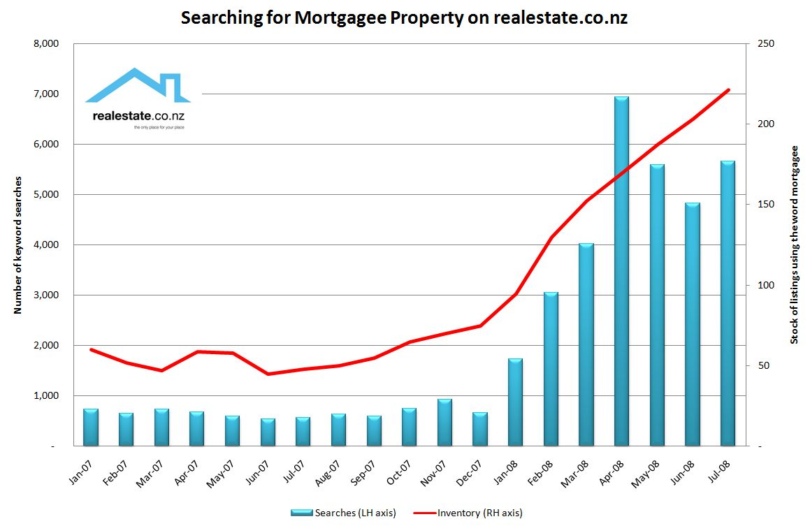 Mortgagee property listings and searches on realestate.co.nz
