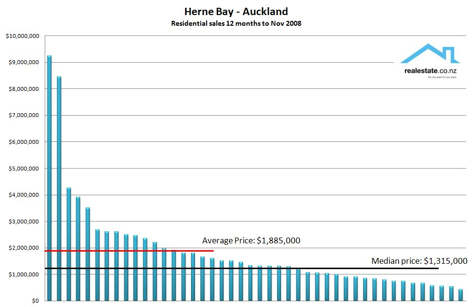 Herne Bay property sales (REINZ) - Dec 2008