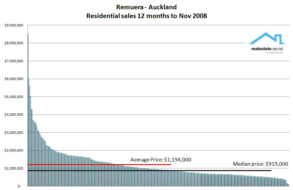 Remuera property sales to Nov 08