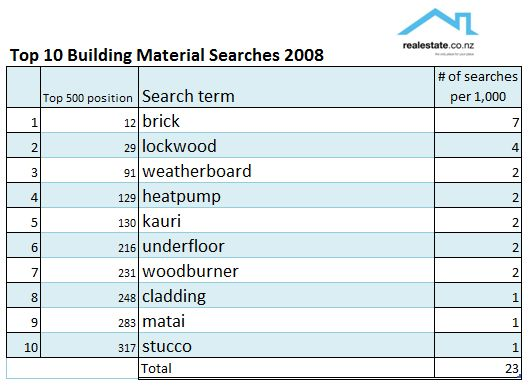 Top 10 real estate web searches for 2008 unconditional List of materials to build a house