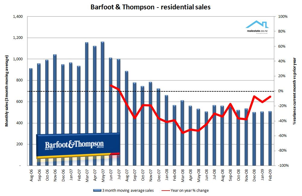 Barfoot & Thompson sales data for February shows some modest ...