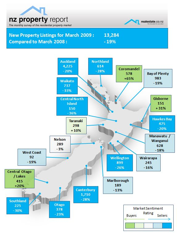 Realestate.co.nz NZ Property Report April 1st 2009