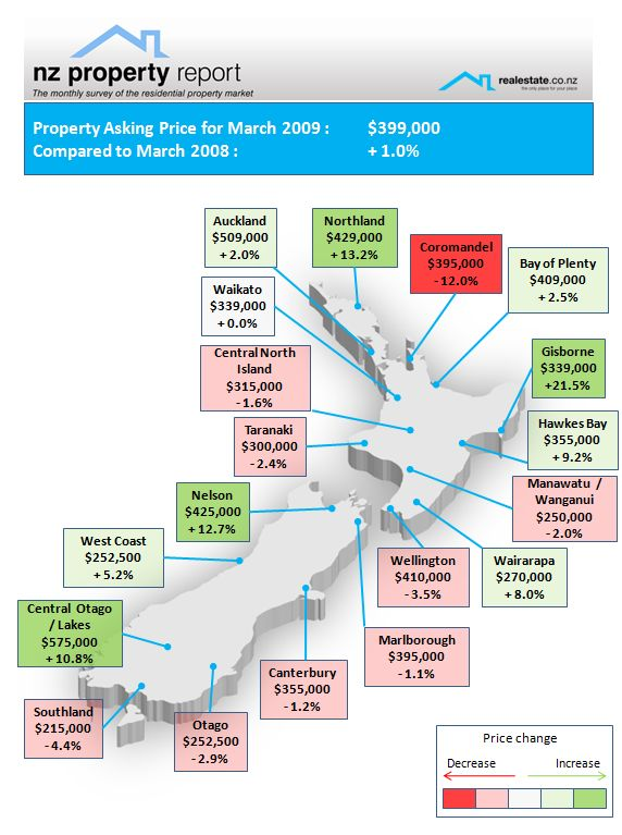 Realestate.co.nz NZ Property Report March 2009 - Regional median asking price