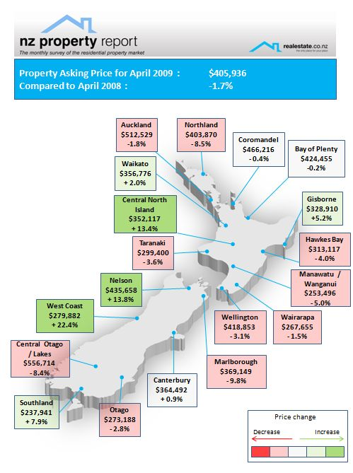 Realestate.co.nz NZ Property Report - April 2009 Regional asking price