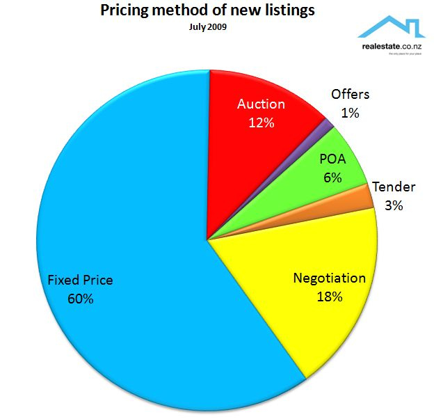 Pricing Methods: What Is Really Going On In
