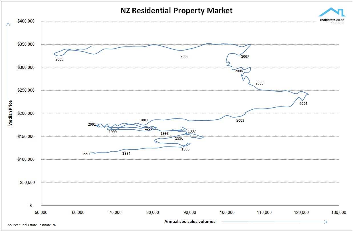 New perspective on the nz property market unconditional for On the property sale prices