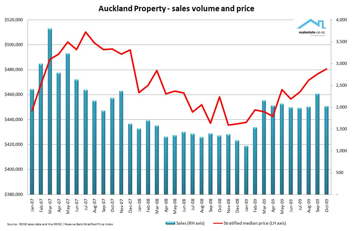 Auckland property facts on the state of the market for On the property sale prices