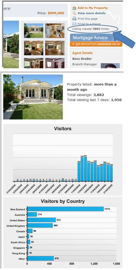 New reporting feature on web traffic to a listing