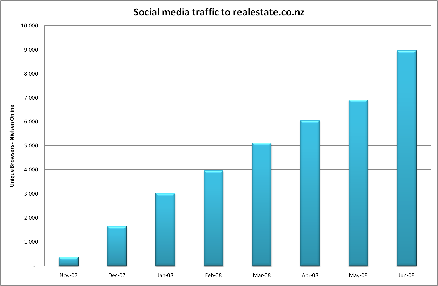 Social Media traffic on realestate.co.nz