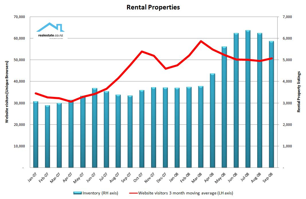 On target web facts it is very clear from the graph the extent to which the website has grown in relevance and appeal for rental properties in nz from an average a year ago ccuart Image collections