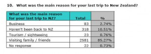 Main Reason for your last trip to NZ